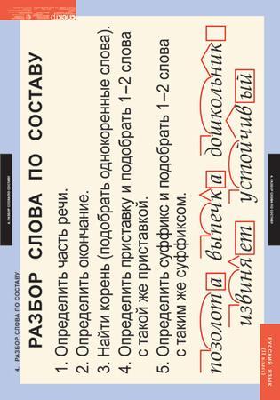 4-1098-004 Части речи.  Разделительный Ь знак.  Разбор слова по составу.  Однокоренные слова и форма слова.