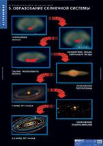 2-091-480. Образование Солнечной системы.  Учебный альбом из 10 листов.  Арт.  2-091-480 Система Мира по Птолемею.