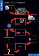 Система Мира по Копернику.  Структура и масштаб Солнечной системы.