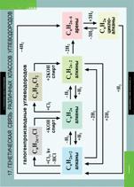 Генетическая связь различных классов углеводородов.  Формат 68 х 98 см. - Арт.  5-8592-020.