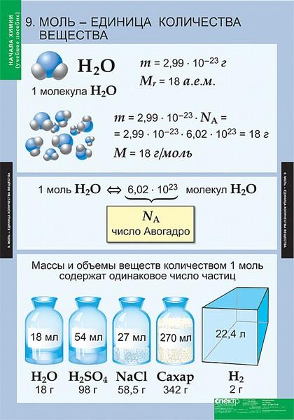 стих про моль химия известно, просто