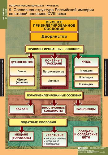 Сословная структура Российской империи во второй половине XVIII века.  Формат 68 х 98 см. - Арт.  5-8540-009.