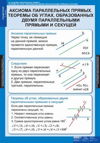 класс Геометрия Проверка знаний Контрольная работа №  Комментарии преподавателя