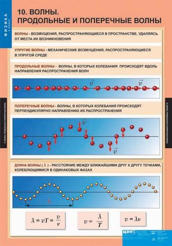 данным, которые размерность длины мехонической волны конечного