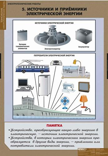 Источники и приемники электрической энергии.  Формат 68х98 см. - Арт.